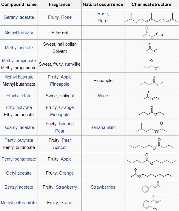 Organic Chemistry: 2014