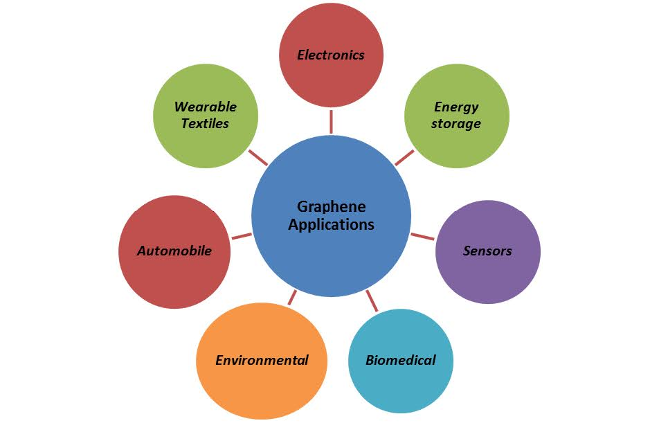 Versatile Applications of Graphene