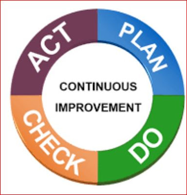 What is the principles of PDCA? Why is PDCA important?