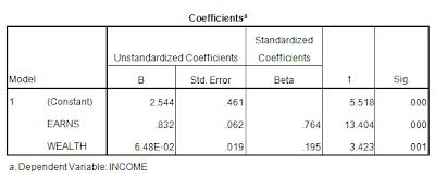 analisis regresi dengan variabel intervening