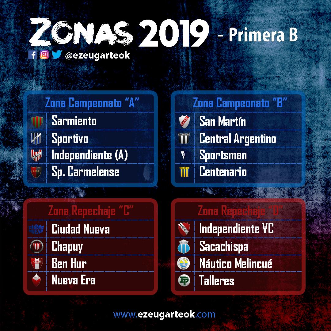 ZONAS CAMPEONATOS Y REPECHAJES LISTAS