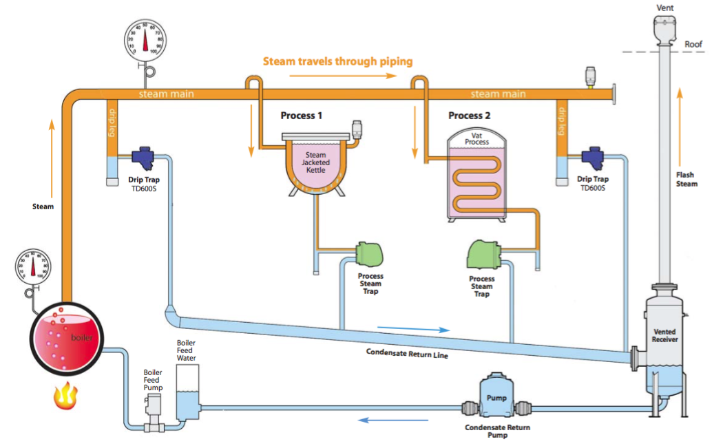 Steam Boiler Condensate Return System ~ Understanding condensate pumps on a steam distribution