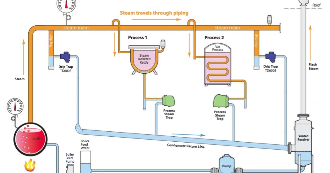 Understanding Condensate Pumps On A Steam Distribution