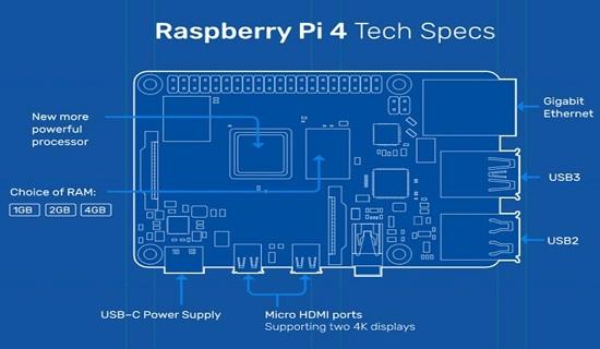the raspberry pi 4