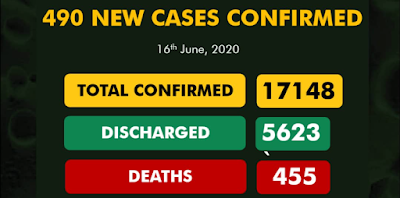 Nigeria's COVID-19 Cases Hit 17148 After 490 New Cases