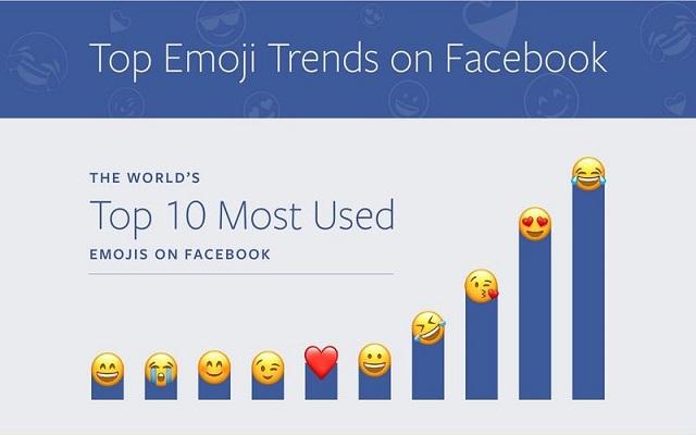 مارك زوكربيرغ يقوم بنشر اكثر الرموز التعبيرية استخدام على فيسبوك!
