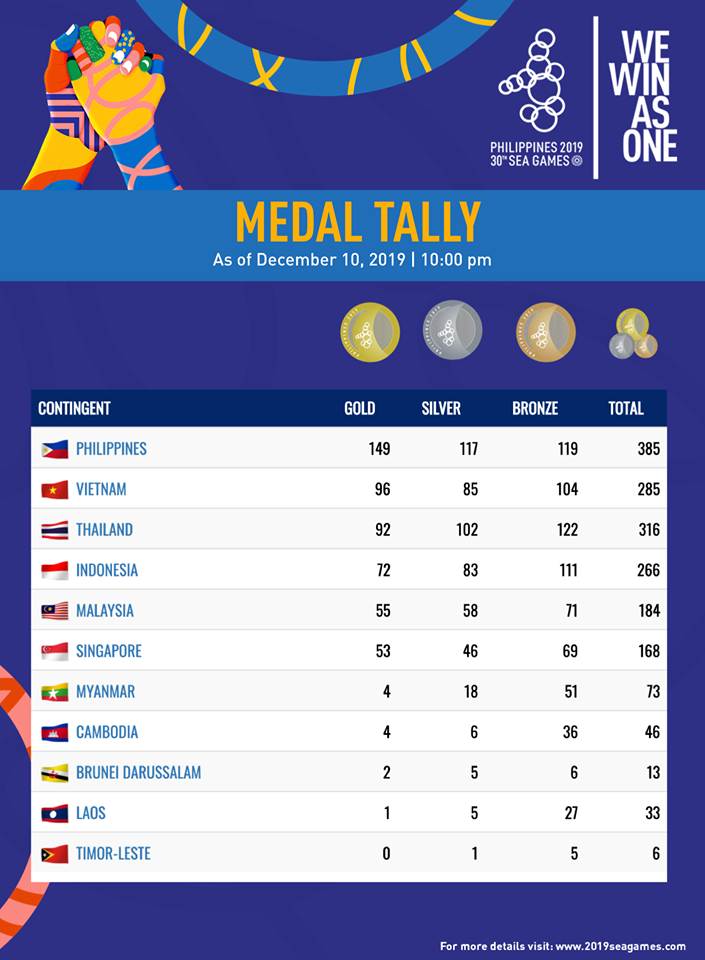 The latest medal tally shows the Philippines claiming the overall championship at SEA Games 2019.