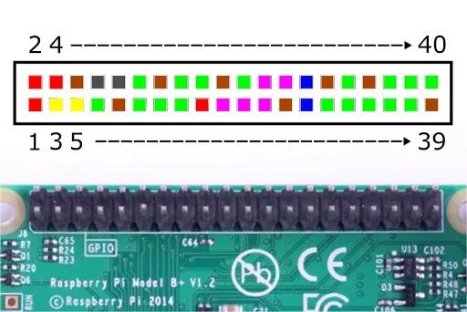 Raspberry Pi 4 Pin Numaralandırması