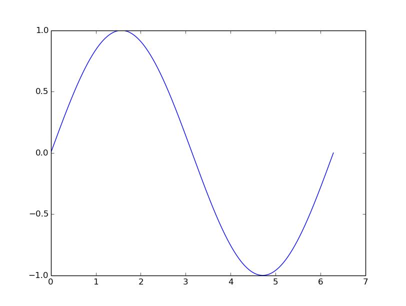 Hello-Python: Python plot sin, cos and tan, using pylab