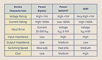 شرح ترانزستور IGBT وطريقة فحصه وقياسه