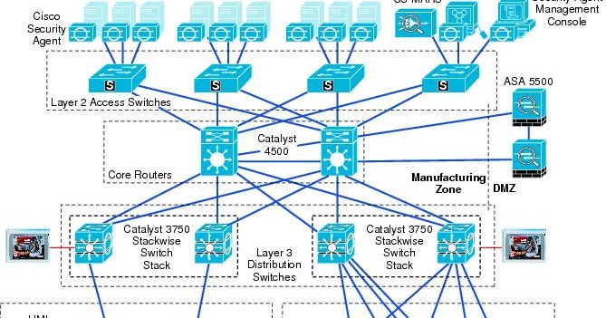 Cisco 4500 series catalyst Switches- Design and Features - Route XP