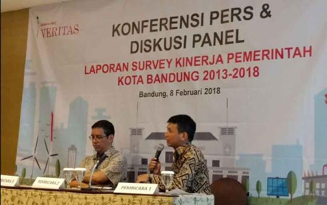 Survei Veritas: Ridwan Kamil Berpolitik Gincu Selama Jadi Wali Kota