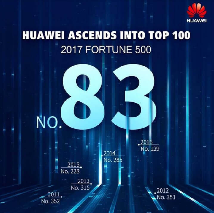 Huawei Claims 83rd Spot In Latest Fortune 500 List