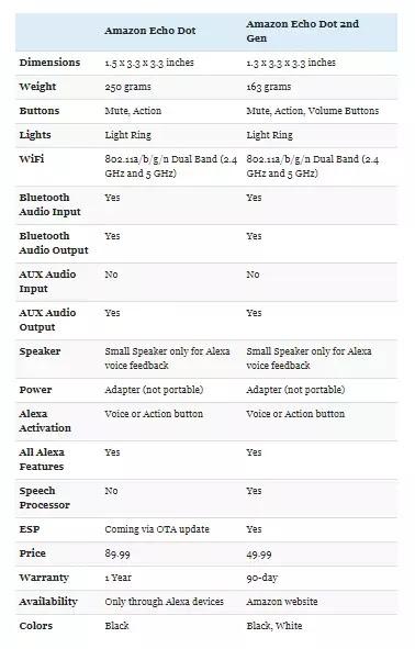 Amazon Echo Dot Vs Echo Dot 2nd Gen
