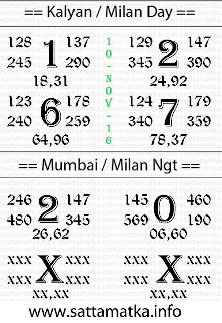 Satta Matka Panditji Ashirwad Chart [10-Nov-2016]