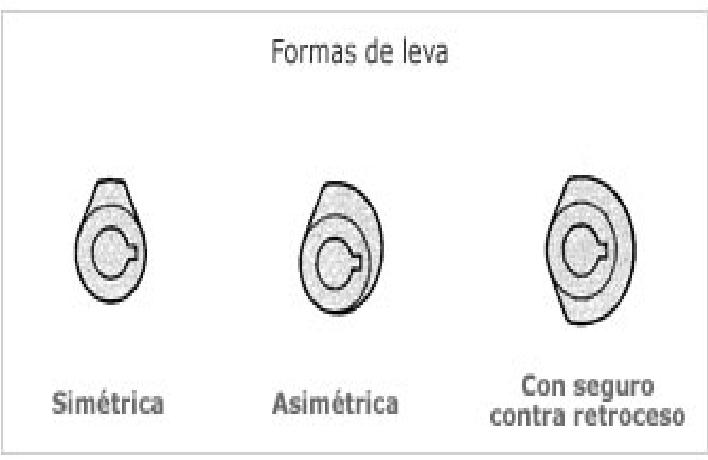 Tipos de levas de un motor
