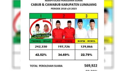 Hasil penghitungan suara versi pasangan calon satu
