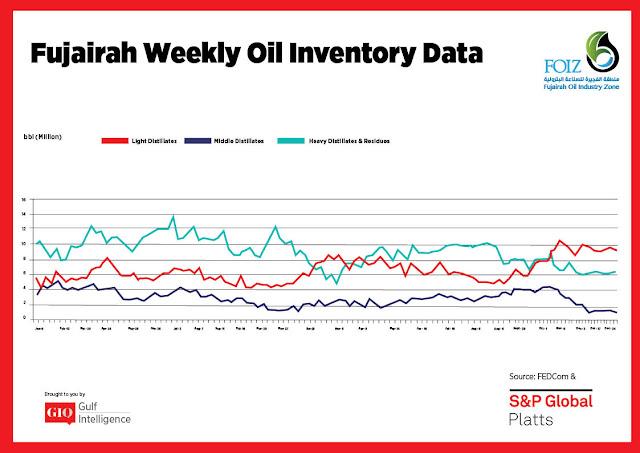 Chart Attribute: Fujairah Weekly Oil Inventory Data (Jan 9, 2017 - Dec. 31, 2018) / Source: The Gulf Intelligence