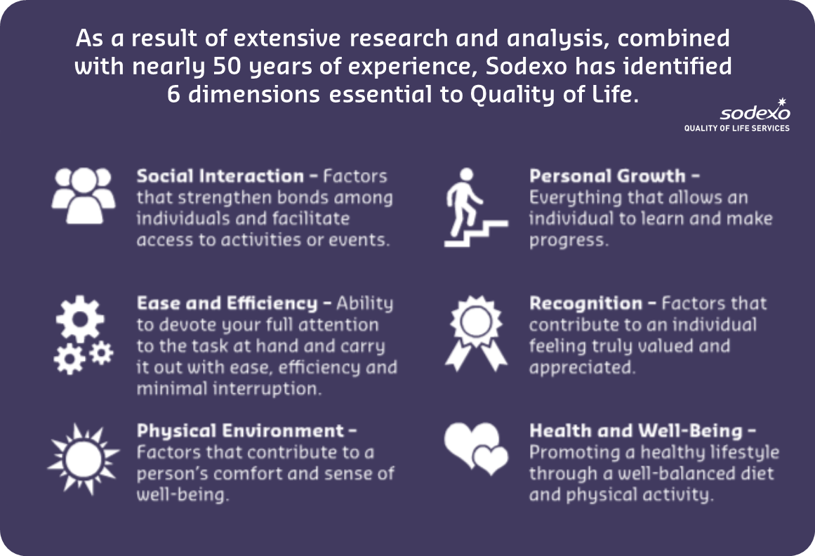 The Six Dimensions Of Health Six Dimensions Of Health