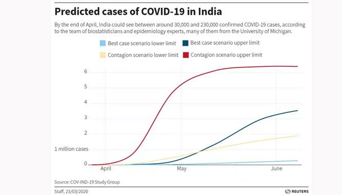 Covid-19 cases in India to reach 13 lakh in mid-May: report Scientists study the need for caution,www.thekeralatimes.com
