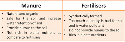 Difference between Manure and Fertilisers, www.educationphile.com, crop production and management