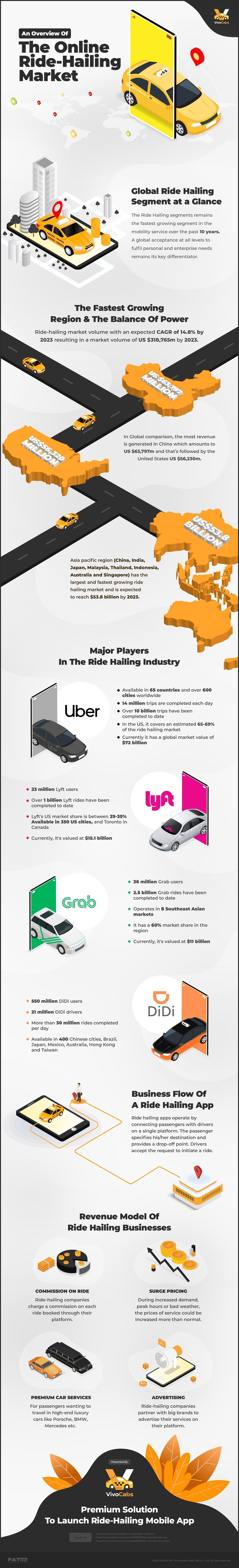 Current State of the Ride-Hailing Market & Business Opportunities #infographic