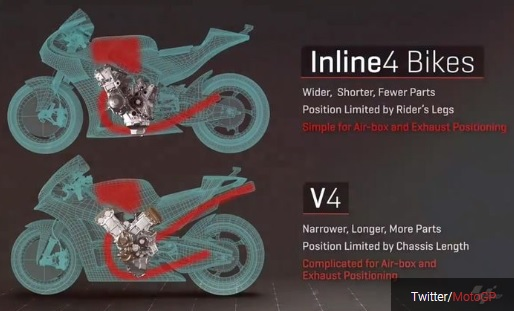 Konfigurasi airbox dan exhaust dari dua mesin MotoGP yang berbeda Twitter/MotoGP