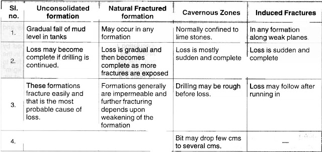 Lost circulations in drilling zones types