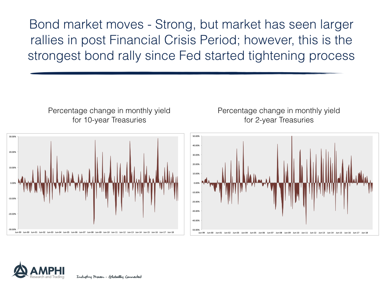 Disciplined Systematic Global Macro Views: Strong bond rally but we