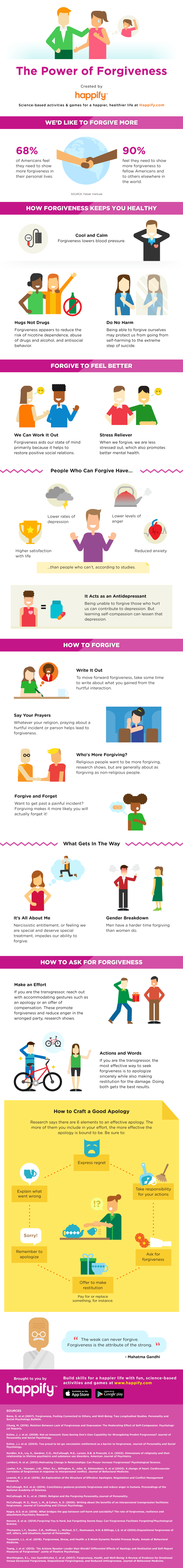 The power of Forgiveness #infographic
