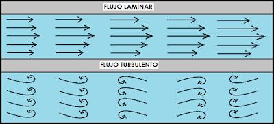 Flujo laminar y Flujo turbulento