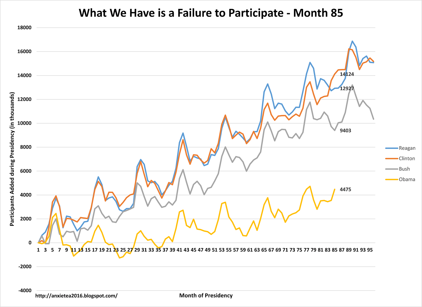 week in review multiple job holders participants 9 one of the missing stories is how the economy has changed since the peak of the jobs market during the summer of 2007 while the four presidents