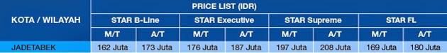 review harga proton exora star fl