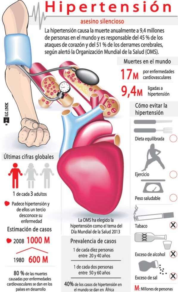 enfermeria: Hipertensión Arterial