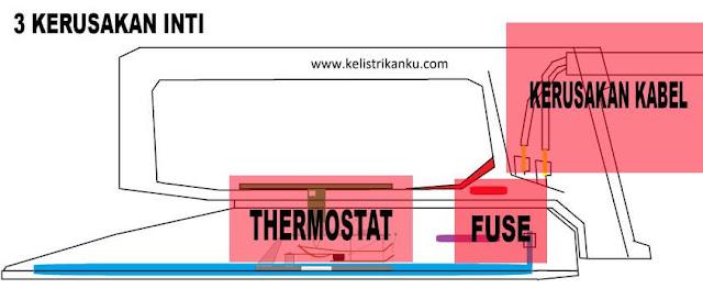 3 kerusakan utama pada setrika kabel, fuse dan thermostat