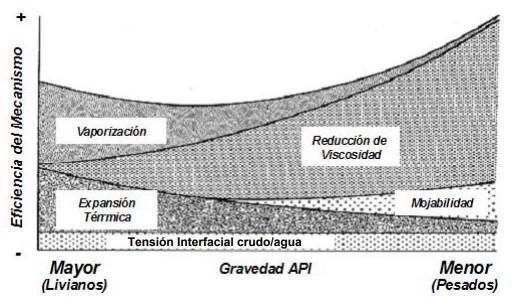 Procesos Térmicos - Mecanismos