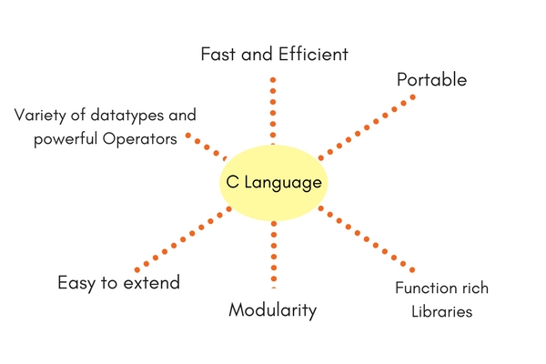Characteristics and Features C Programming Language
