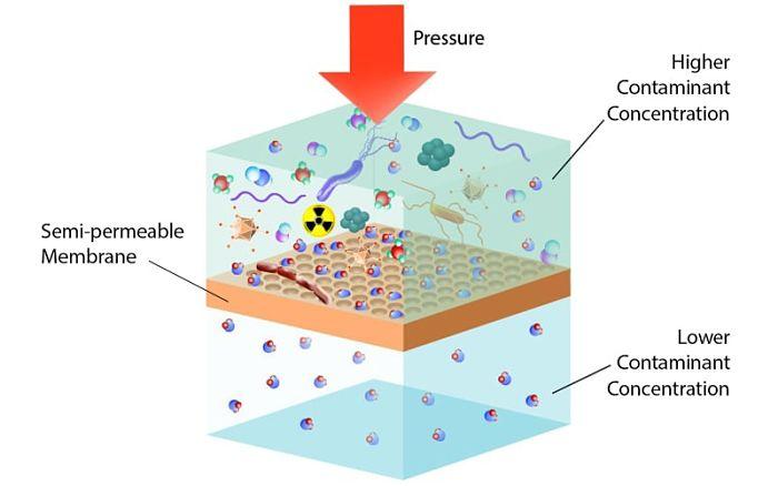 Resutado de tratamiento de agua con ósmosis inversa