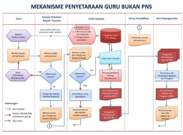 Mekanisme Penyetaraan Jabatan dan Pangkat Guru Bukan PNS
