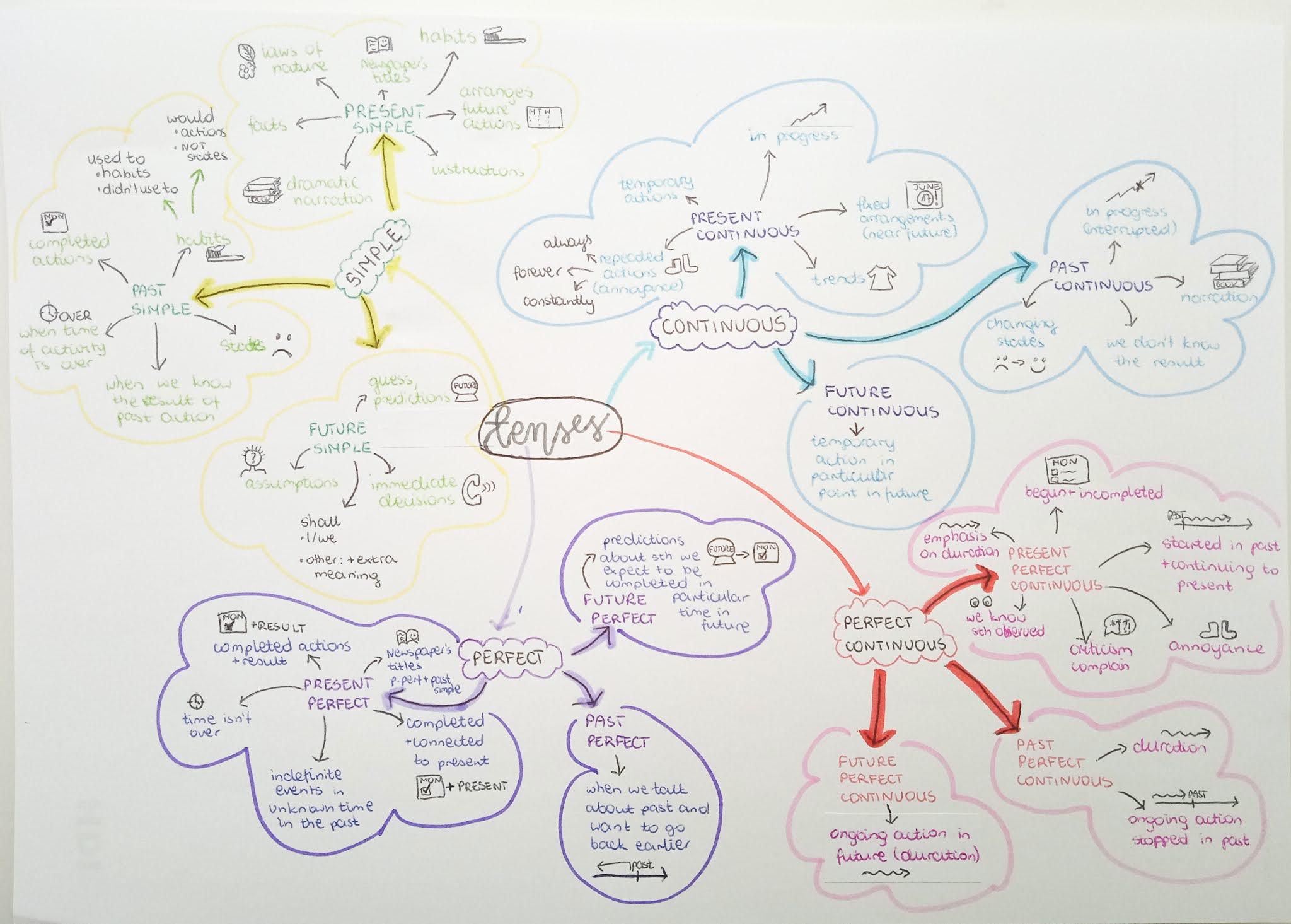 mapa myśli czasy angielskie