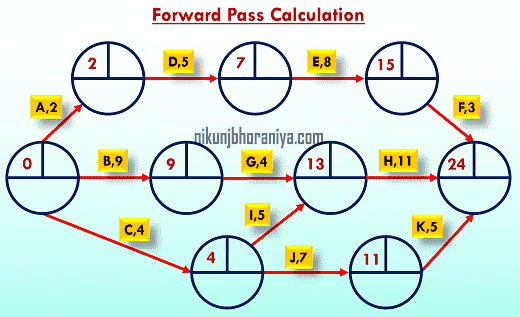 Forward Pass Calculation