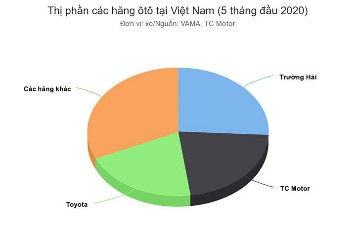 Người Việt chuộng thương hiệu ôtô nào nhất