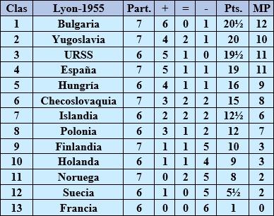 Clasificación después de la 7ª ronda del II Campeonato Mundial Universitario de Ajedrez Lyon 1955