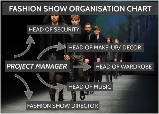 Fashion show is the event that communicate and represent a fashion story Fashion Show: Types, Organizing Tips