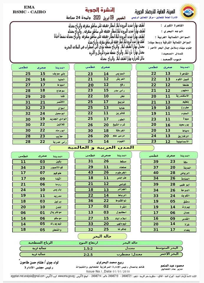 اخبار طقس الخميس 9 ابريل 2020 النشرة الجوية فى مصر و الدول العربية و العالمية