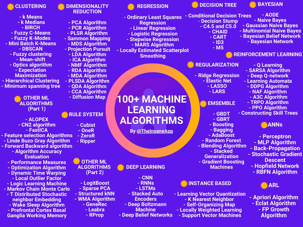 100+ Machine Learning Algorithms in One Pic - Types of Machine Learning Algorithms