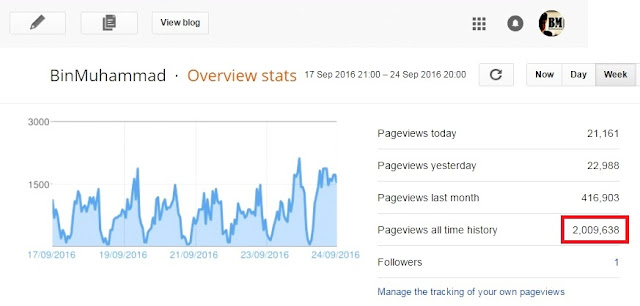 Setahun Trafik Blog Capai Angka 2 Juta PV