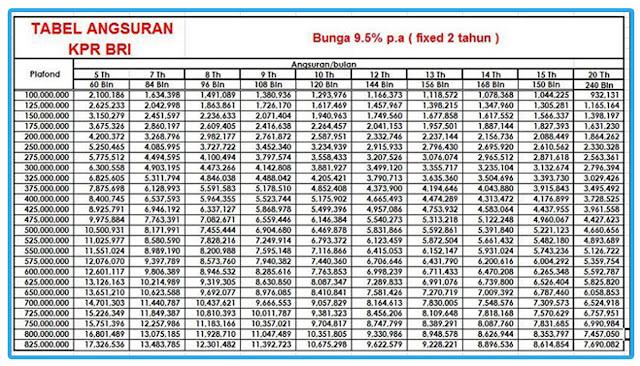 Tabel Angsuran KPR BRI 2021