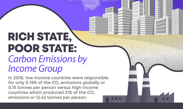Carbon emissions by income group