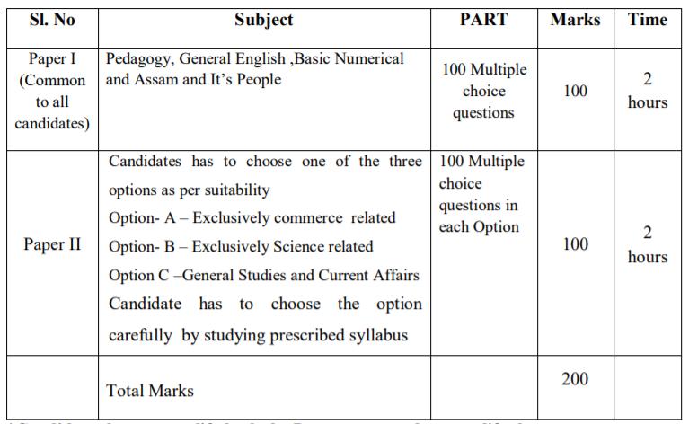 Assam HS TET Exam Structure